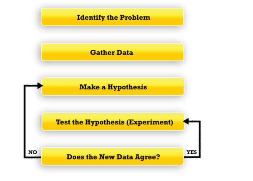 Aplicação do método científico